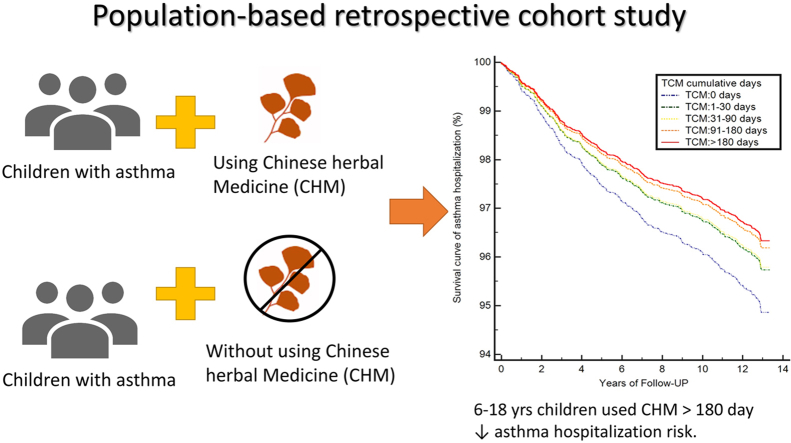 Long-term use of Chinese herbal medicine therapy reduced the risk of asthma hospitalization in school-age children: A nationwide population-based cohort study in Taiwan.